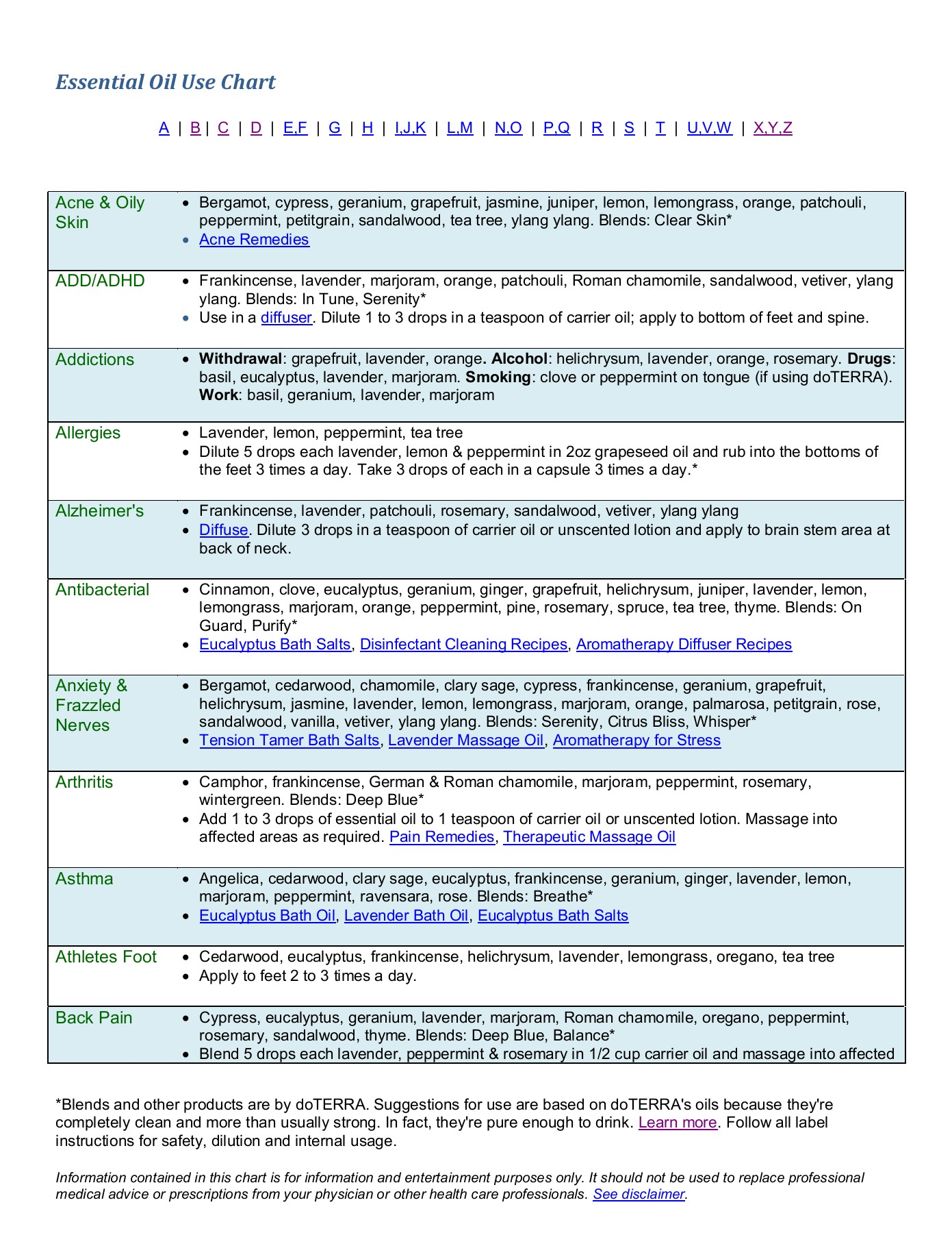 Essential Oil Use Chart - Easy Aromatherapy Recipes Pages 1