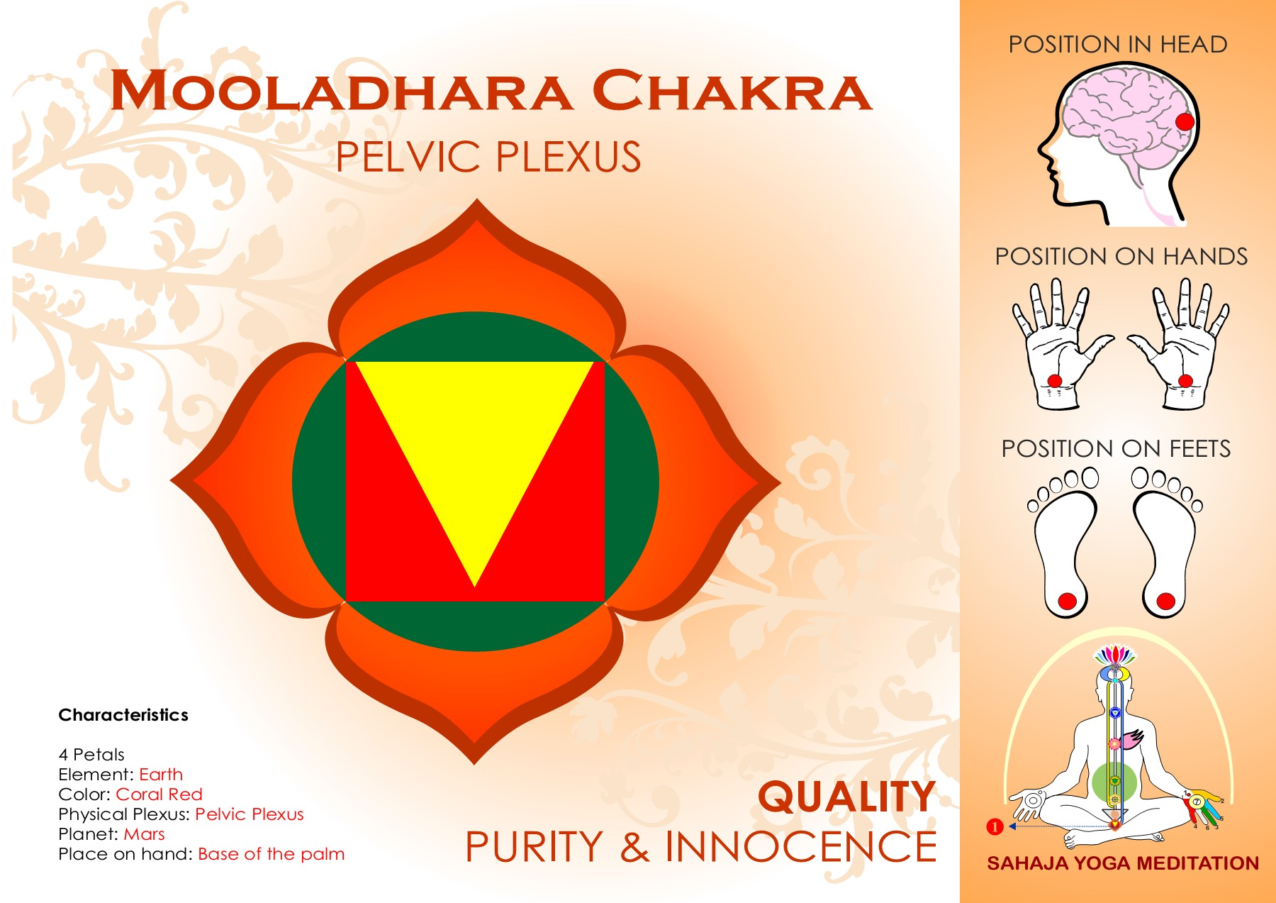 Sahajayoga Chakras Pages 1 22 Text Version Anyflip