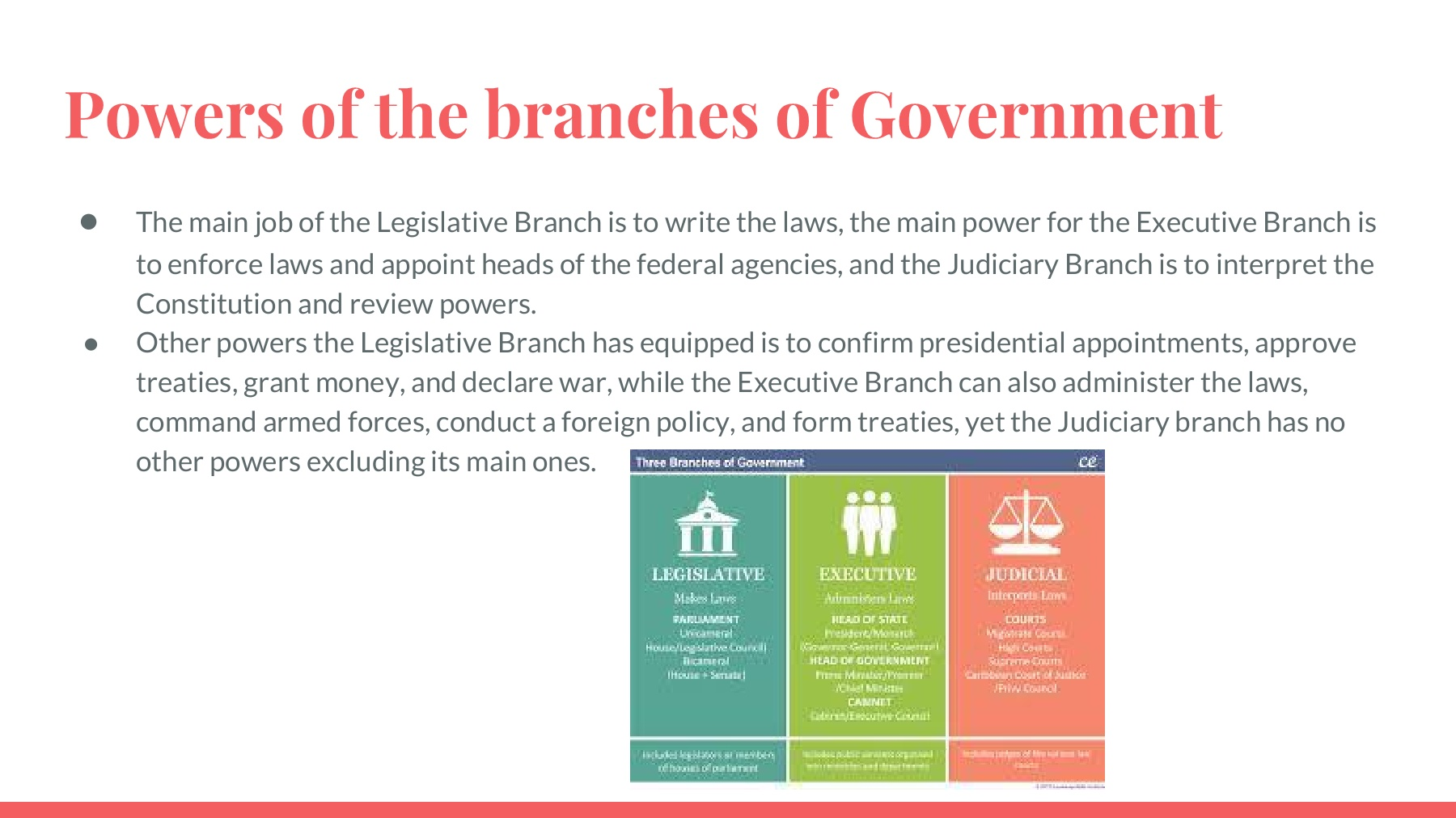 us constitution executive branch powers