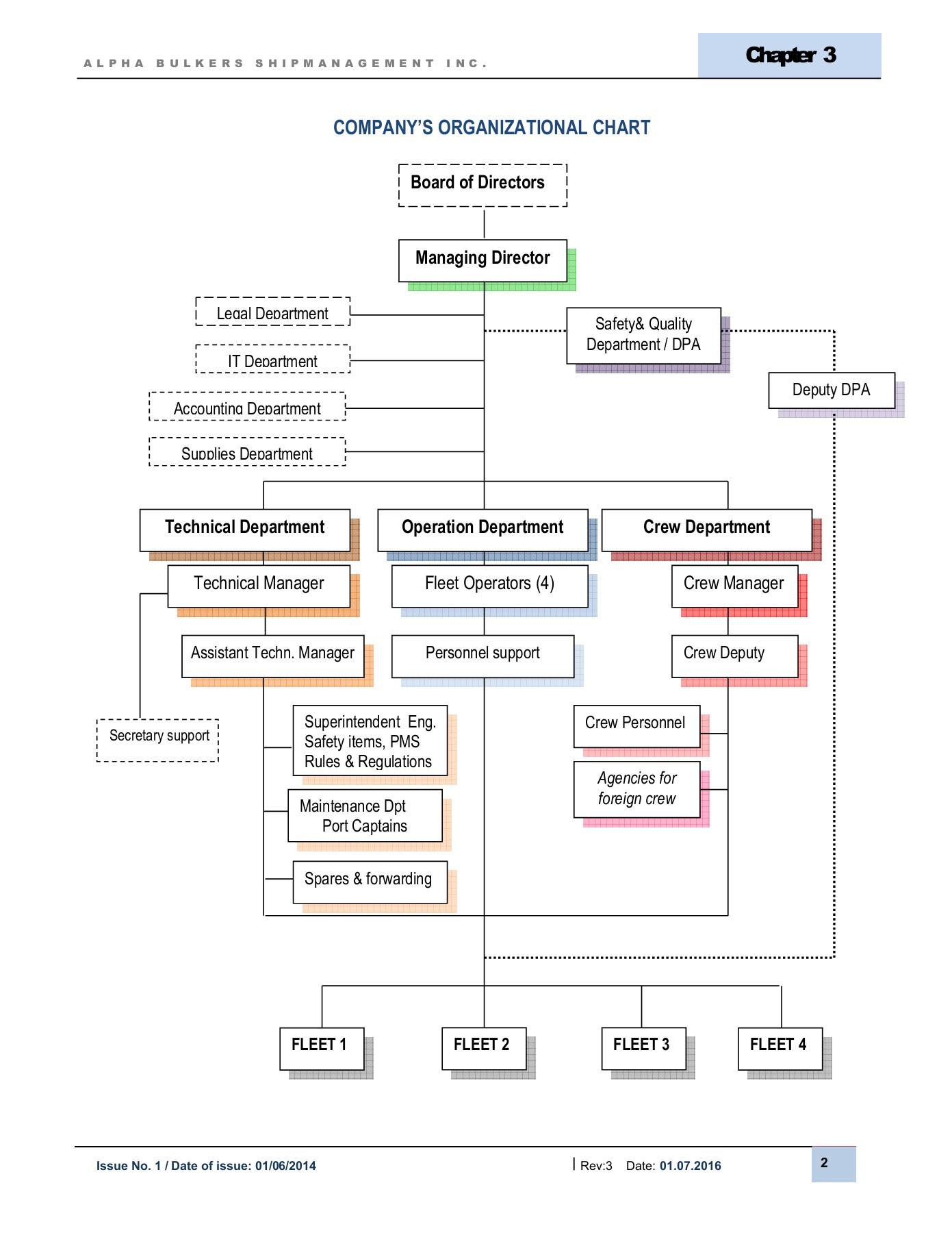 ship management organization chart   Utah