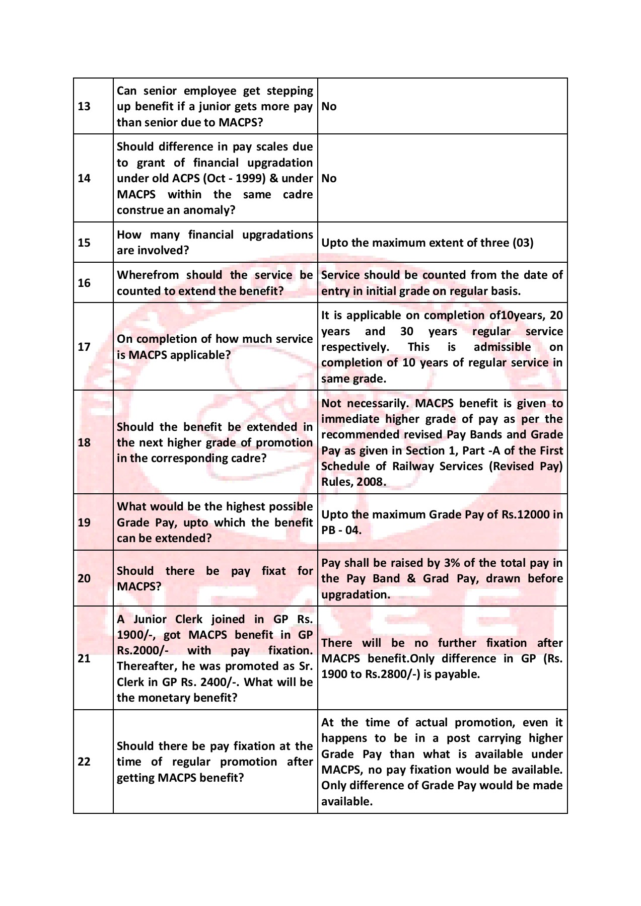 Frequently asked questions (FAQ) on MACP Scheme with     Pages 1