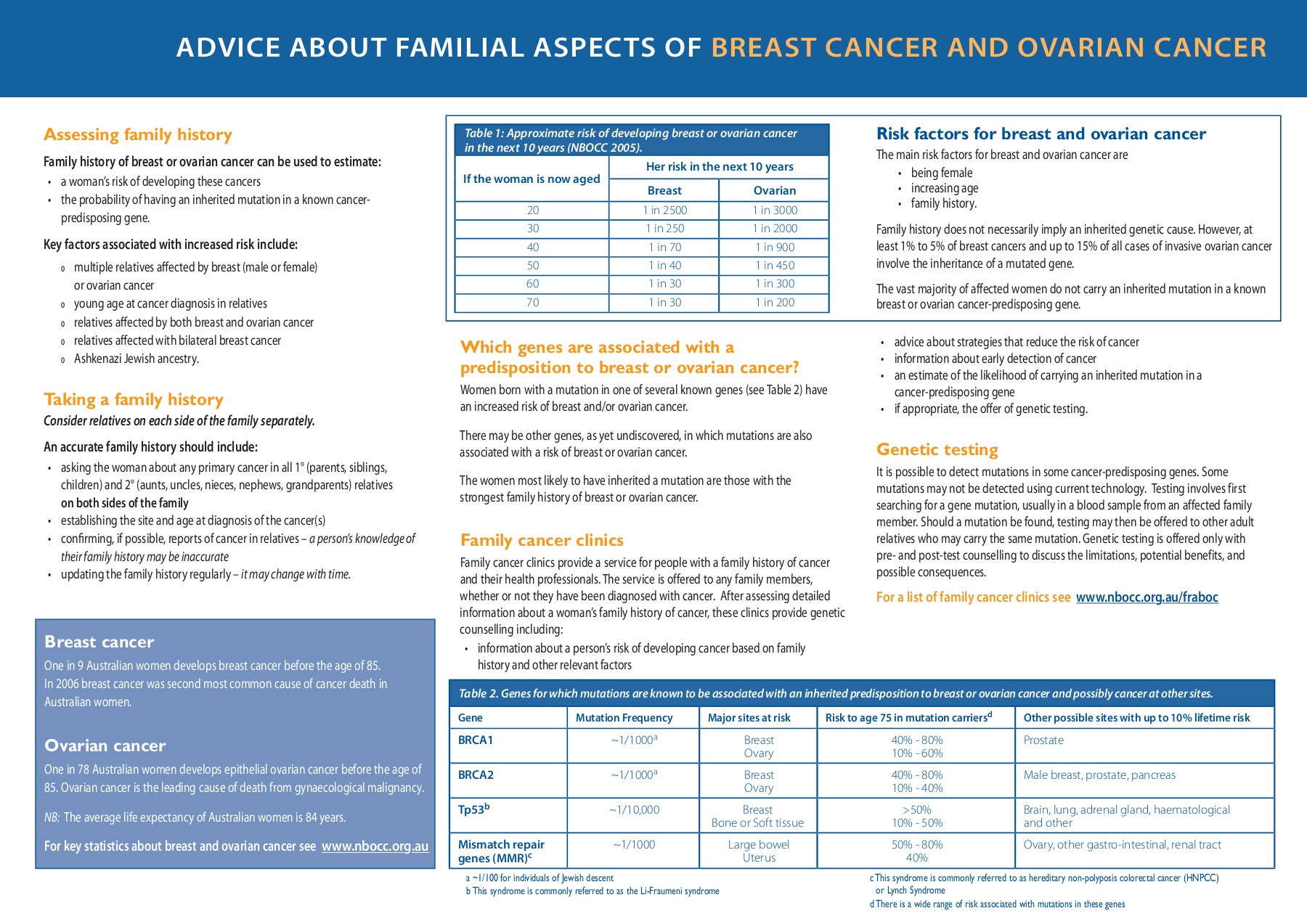 Breast Cancer And Epithelial Ovarian Cancer Cancer Australia Pages 1 6 Text Version Anyflip
